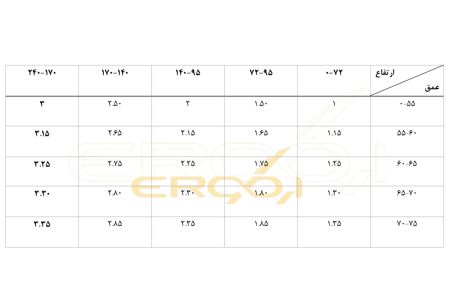 محاسبه قیمت کابینت